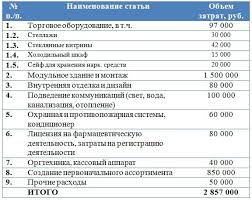 trader на выгодных условиях Курсовая работа инвестиции  Курсовая работа инвестиции