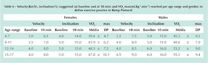 Exercise Heart Rate Chart For Kids Treadmill Stress Test In Children And Adolescents Higher