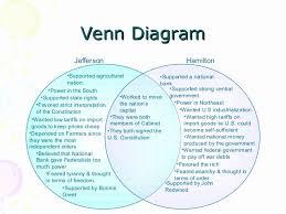 Imperialists Vs Anti Imperialists Venn Diagram 61 Veritable Federalist And Anti Federalist Venn Diagram