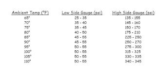 13 Faithful Ac System Pressure Chart