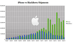 Chart Of Iphone Sales Iphone Vs Blackberry