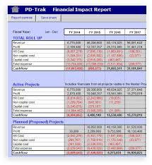 Product Portfolio Management Financial Planning Pd Trak