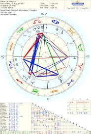 Scorpio Birth Chart My Personal Birth Chart Leo Sun Pisces Moon Scorpio