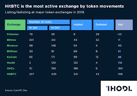 Chart Of The Day Hitbtc Is The Most Active Exchange By