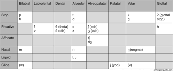 Ipa is a phonetic notation system that uses a set of symbols to represent each distinct sound that exists in human spoken language. All Things Linguistic How To Remember The Ipa Consonant Chart