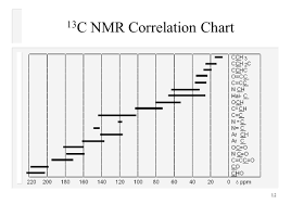Spectroscopic Interpretation Nmr Ppt Video Online Download