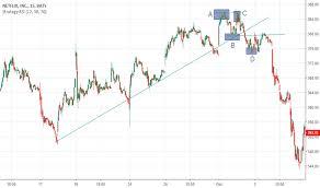 Netflix Stock Price History Chart Nflx Stock Price And Chart Nasdaq Nflx Tradingview Uk