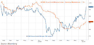 Nyse Arca Gold Miners Index Chart Cpr Am Gold Mines
