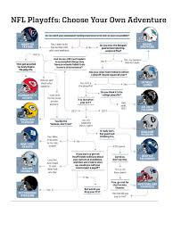 Nfl Chart 2017 2017 Nfl Playoffs Rooting Guide Flow Chart For Neutral Fans