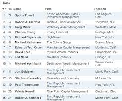 Chart Advisor Barrons Top Independent Financial Advisor Cassaday