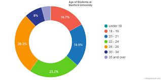 Stanford University Organizational Chart Stanford University Diversity Racial Demographics Other Stats