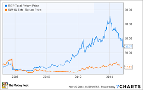 Smith And Wesson Stock Chart Ar 15 Rifle Price Drops Is This Gun A Good Investment