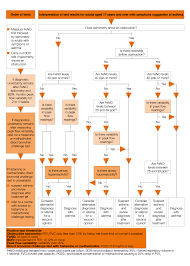 Asthma Management Flow Chart Nice Asthma Guideline Diagnosis And Monitoring Nice