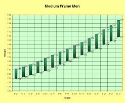 Height To Weight Chart Men Medium Frame