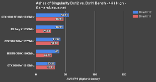 Gtx 1080 Ti Performance Chart Nvidia Geforce Gtx 1080 Founders Edition Review Benchmark