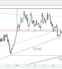Long Term Gold Chart Gold Silver Charts Something Has To Give Breakout