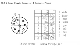 M12 Connector Coding Chart Rj45 Connector Pinout Diagram Likewise 5 Pin M12 Connector