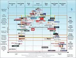 Elegant 34 Examples Chart Of Media Bias Thebuckwheater Com