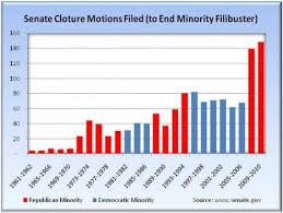Senate Filibuster History Chart 113th Congress History And Day One