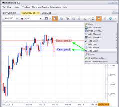 Marketscope Charts