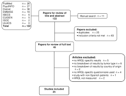 Heath Related Quality Of Life In Spanish Breast Cancer