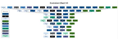 I Think The Evolution Chart Has Gotten Too Big