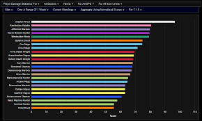 Minivan Rankings Wow Dps Rankings