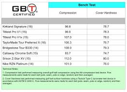 Titleist Compression Chart Golfballtest Org Search Results
