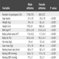Blood Pressure Response To Maximal Dynamic Exercise Testing