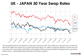 Chart Of The Week Uk V Japan Swap Rate Red Blog
