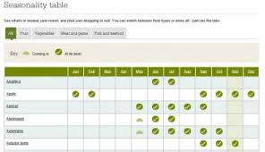 The Foodies Resources About Food Seasons Bbc Seasonal
