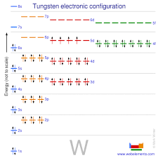 Webelements Periodic Table Tungsten Properties Of Free Atoms
