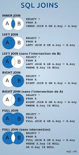 Join Sql 7 Jointures Sql En Une Image Inner Left Right Et Full Join