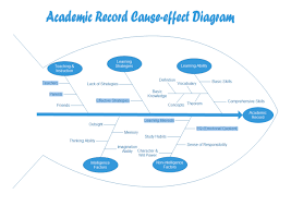cause and effect diagram for educationacademic record fishbone