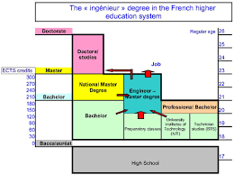 french education system the french higher education system cti commission des