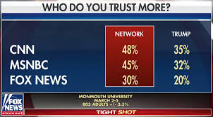 Fox News Is Less Trusted Than Cnn And Msnbc Fox News