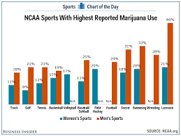 Chart College Lacrosse Athletes Are More Likely To Use
