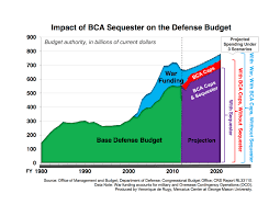 Defense Budget Chart Defense Spending Will Continue To Grow In Spite Of Automatic
