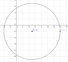 determine the equation of a circle in