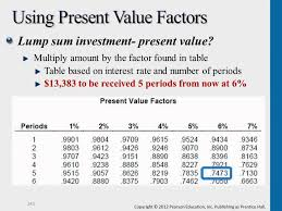 Present Value Factor Chart Present Value Factors