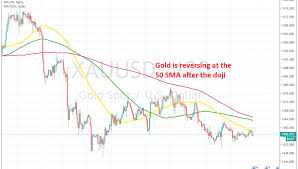 Gold Chart Live Forex Gold Fails At The 50 Sma Forex News By Fx Leaders