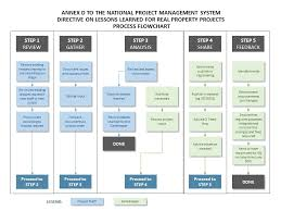 Property Management Process Flow Chart Project Management Process Flow Chart Plans Business Goals
