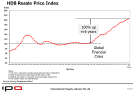 Hdb Resale Price Index Chart Re Examining The Basis For Public Housing Shelter Or Asset
