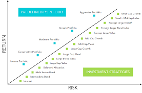 Risk Vs Return Chart Plan Investment Info 4as Benefits
