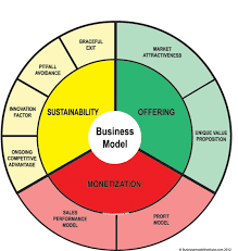 what is a business model generate ideas with the business model wheel