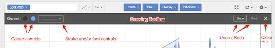 Drawing Tools Stockopedia