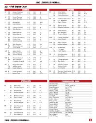 Louisville Depth Chart 2017 Uofl Football Depth Chart Cardinal Sports Zone