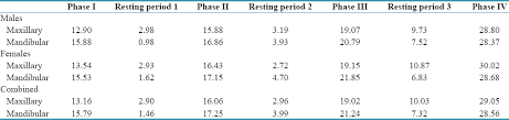 A Cross Sectional Study On Eruption Timing Of Primary Teeth