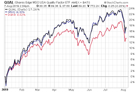 Ring Etf Chart Dissecting 3 Big Quality Etfs Etf Com