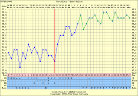Ovulation Chart Pregnancy Signs Pregnancy Achievement By Tricia Greenwell